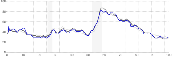Cleveland, Tennessee monthly unemployment rate chart